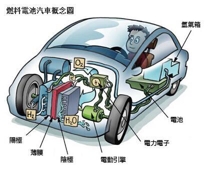 通用汽车供应链结构图